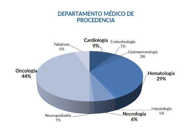 Optimized-departamento medico