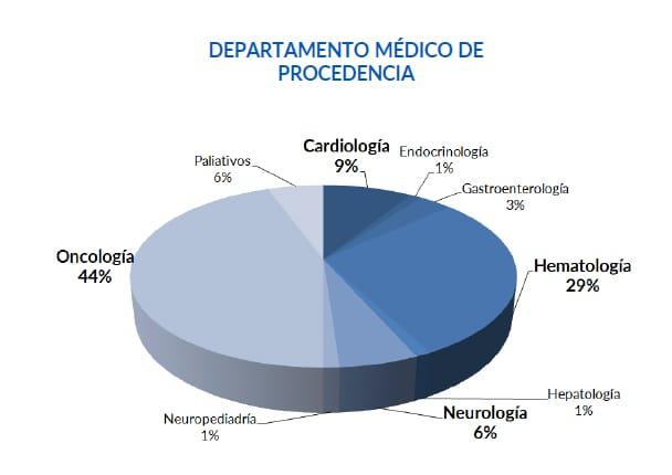 Optimized-departamento medico