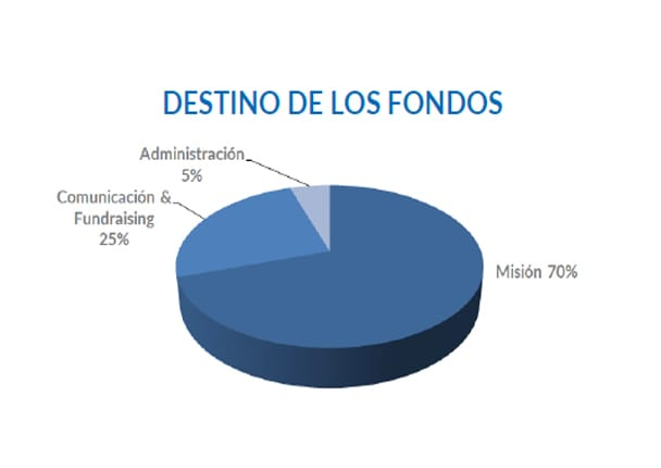 Optimized-destino de los fondos